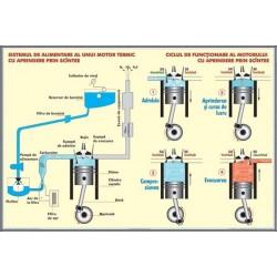 Motorul cu aprindere prin scanteie/Clasificarea undelor