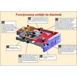 Functionarea unitatii de discheta