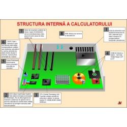 Structura interna a calculatorului