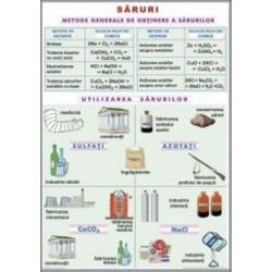 Saruri / Substante simple. Nemetale