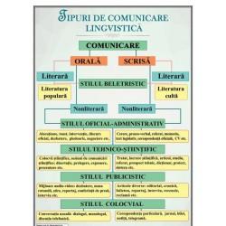 Tipuri de comunicare lingvistica