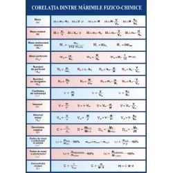 Corelatia dintre marimile fizico-chimice